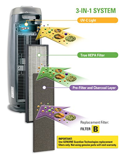 the purifier is a threestep system that employs three methods to clean air u2013 now you know why iu0027ve been mentioning u00273step systemu0027