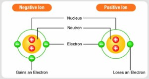 positive and negative ions