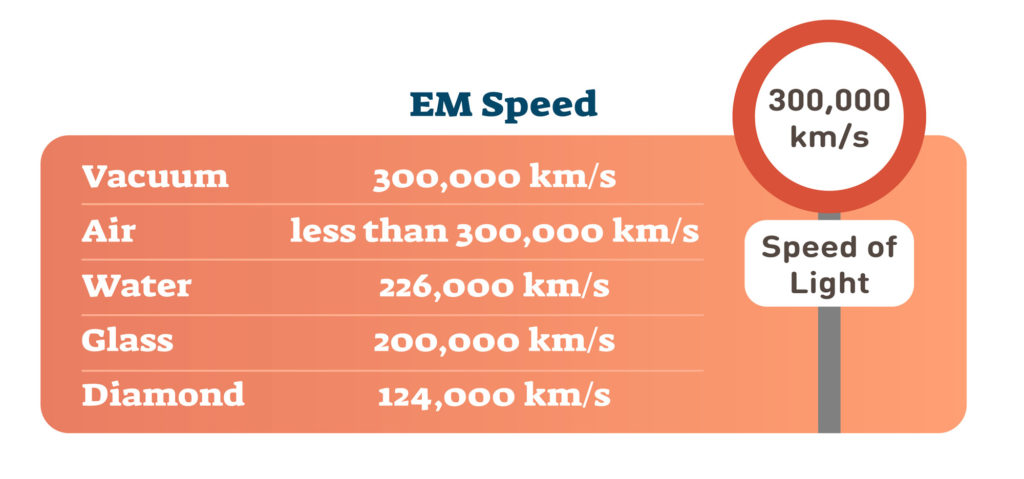 electromagnetic speed